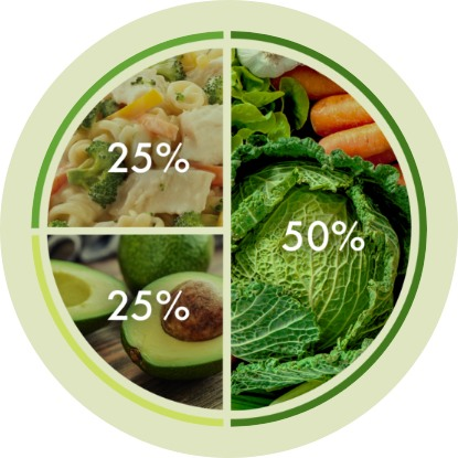 Pie chart with chicken pasta, avocados and leafy vegetables