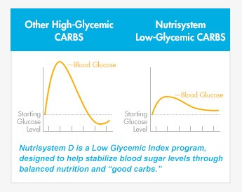 [Chart: High glycemic carbs vs Nutrisystem-D low-glycemic carbs]
