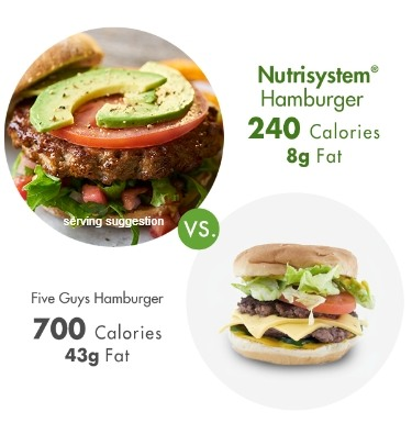 How The Nutrisystem Diet Works Top Weight Loss Program